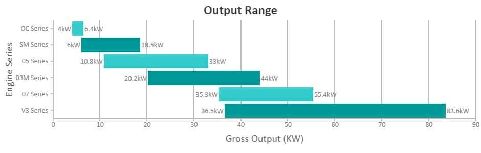kubota output range chart